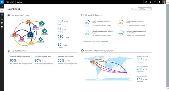 Organization Page (Quelle: Microsoft)