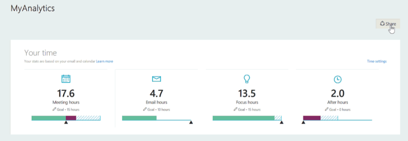 MyAnalytics – das Fitbit in Office 365 für den Information Worker ...