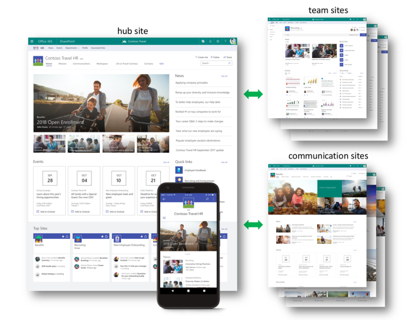Hub Site in SharePoint Online